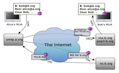 Internet instant messaging framework